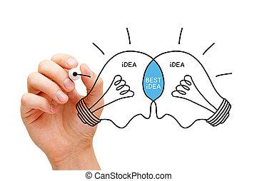 meglio, idea, lampadine, concetto