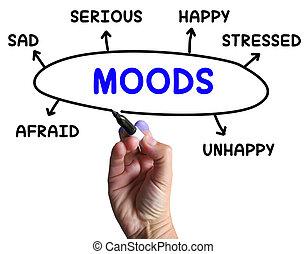 meios, mente, emoções, diagrama, estado, humores