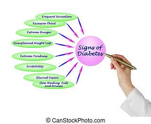 meldingsbord, van, diabetes