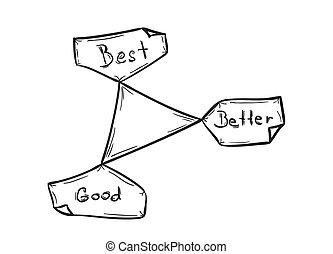 melhor, bom, melhor