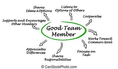 membre, caractéristiques, bon, équipe