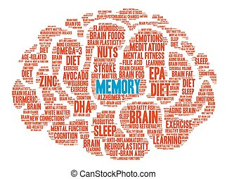 Memory Brain Word Cloud