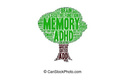 Memory Word Cloud - Memory ADHD word cloud on a white...
