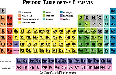 Periodic table of the chemical elements illustration