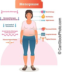 Menopause labeled vector illustration. Medical scheme and...