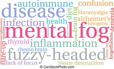 Mental Fog Word Cloud