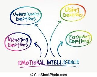 mente, emotivo, mappa, intelligenza