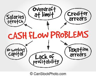 mente, estrategia, problemas, mapa, flujo de fondos