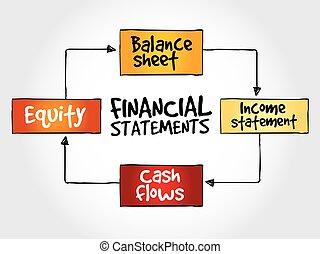 mente, financiero, declaraciones, mapa
