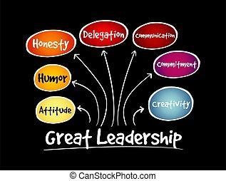 mente, fluxograma, grande, qualities, liderança, mapa