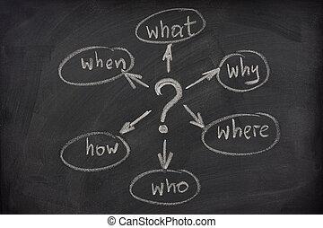 mente, mapa, com, perguntas, ligado, um, quadro-negro