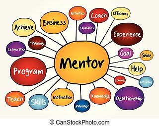 Mentor mind map flowchart, business concept for...