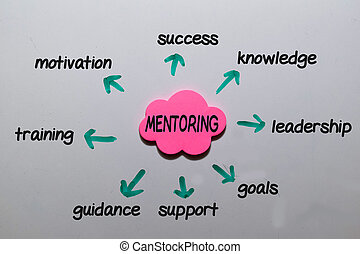 Mentoring write on sticky note with keywords isolated on white board background. Chart or mechanism concept.