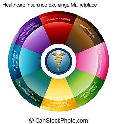 mercado, seguro médico, intercambio