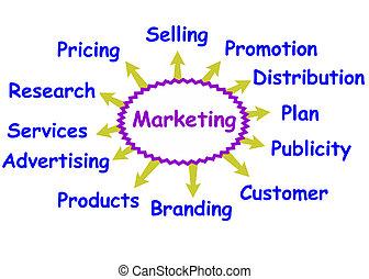 mercadotecnia, concepto
