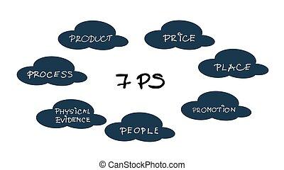 mercadotecnia, could, 7ps, diagrama, mezcla, modelo