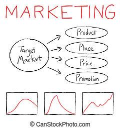 mercadotecnia, diagrama flujo
