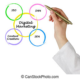 mercadotecnia, digital