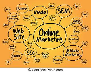 mercadotecnia, en línea, mente, organigrama, mapa