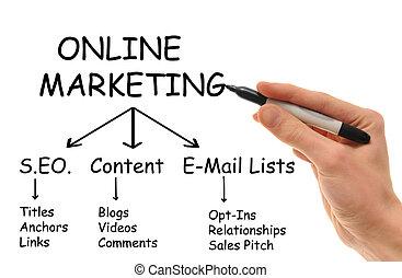 mercadotecnia, en línea