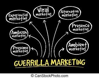 mercadotecnia, guerrillero, mente, mapa