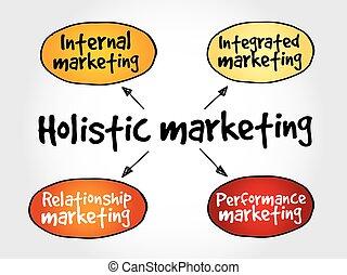 mercadotecnia, holístico, mente, mapa