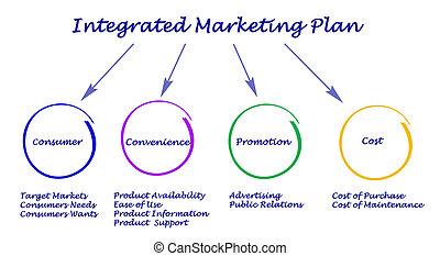 mercadotecnia, integrado, plan