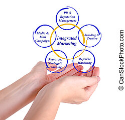 mercadotecnia, integrado