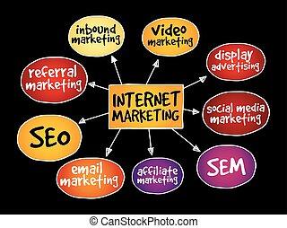 mercadotecnia, internet, mente, mapa
