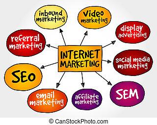 mercadotecnia, internet