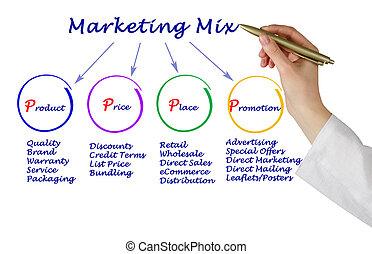 mercadotecnia, mezcla