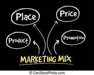 mercadotecnia, mezcla, mente, mapa