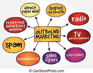 mercadotecnia, outbound, mente, mapa