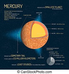 Mercury detailed structure with layers vector illustration. Outer space science concept banner. Infographic elements and icons. Education poster for school.