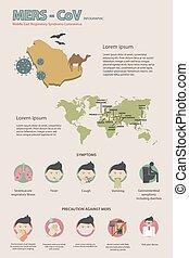 MERS-CoV Virus infographics