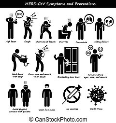 MERS-CoV virus symptoms are shortness of breath, fever, and cough. It also include how to prevent yourself from getting infected by MERS virus such as washing hand with soap, disinfection of door knob, and avoid contact with sick people.