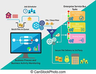 Message process Work flow - Concept of Business process and...