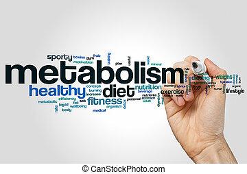 Metabolism word cloud