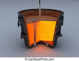 metallurgical, 炉, ひしゃく