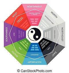 metaphysics, -, bagua, chino, compás