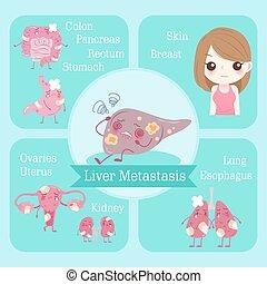 metastasis, dessin animé, foie