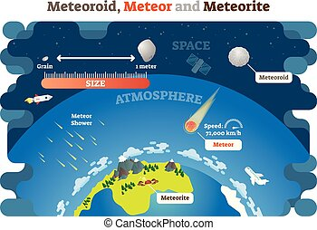 Meteoroid, Meteor and Meteorite vector illustration science...