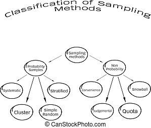 methode, bemonstering, non-probability, waarschijnlijkheid