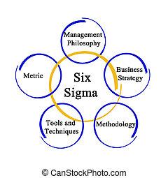 methodologie, sechs, sigma