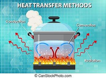 Methods of heat transfer