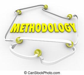 metodologia, processo, procedimento, passos, instruções,...