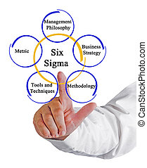 metodologia, sei, sigma