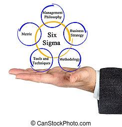 metodologie, šest, sigma