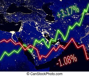 Middle East Stock Market
