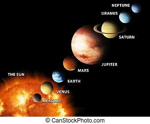 mienk, bolygók, rendszer, nap-